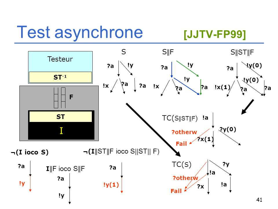 Test asynchrone [JJTV-FP99]